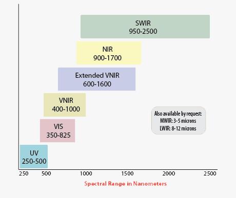Headwall Spectral Range